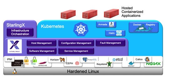 Functional overview of StarlingX Kubernetes